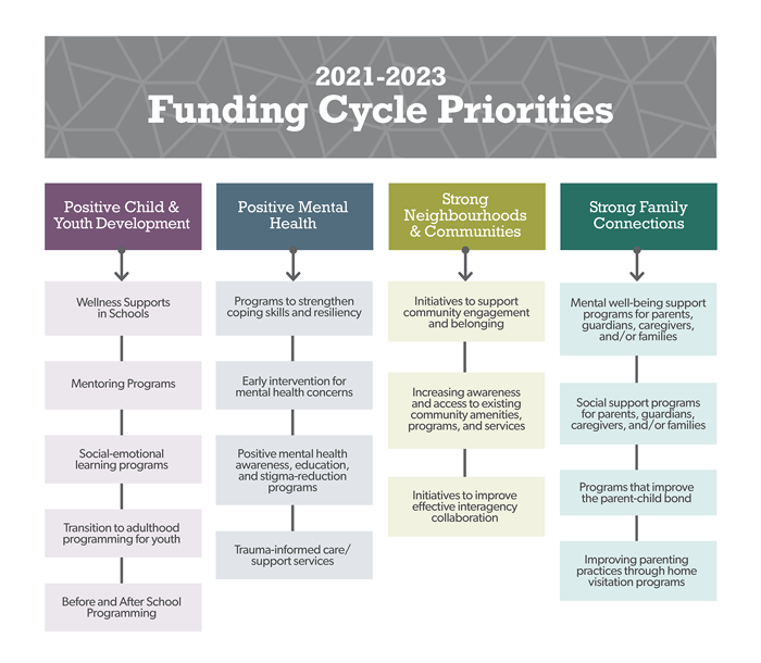 Flow chart that shows the FCSS Funding Cycle Priorities