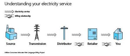 electric market diagram