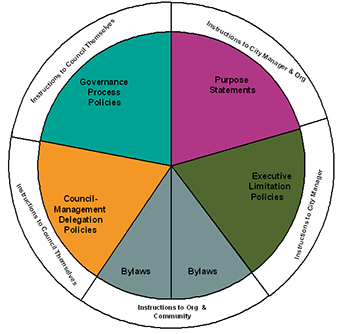 image of our Policy Governance Wheel